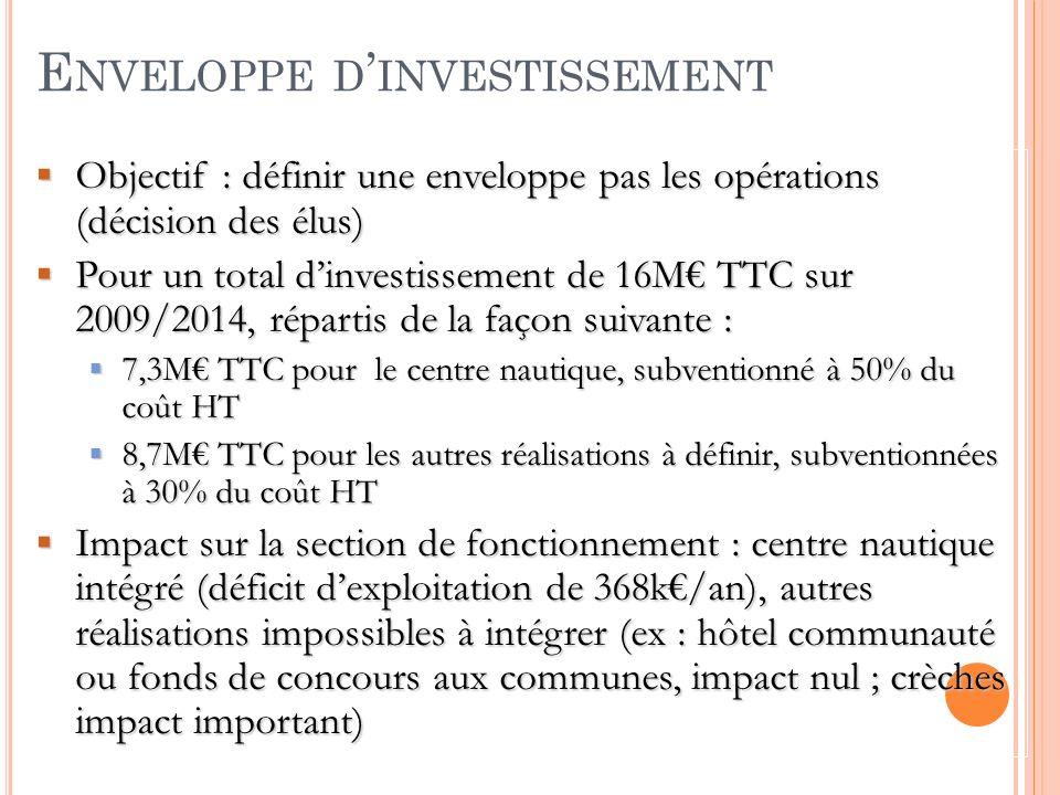 E NVELOPPE D INVESTISSEMENT Objectif : définir une enveloppe pas les opérations (décision des élus) Objectif : définir une enveloppe pas les opérations (décision des élus) Pour un total dinvestissement de 16M TTC sur 2009/2014, répartis de la façon suivante : Pour un total dinvestissement de 16M TTC sur 2009/2014, répartis de la façon suivante : 7,3M TTC pour le centre nautique, subventionné à 50% du coût HT 7,3M TTC pour le centre nautique, subventionné à 50% du coût HT 8,7M TTC pour les autres réalisations à définir, subventionnées à 30% du coût HT 8,7M TTC pour les autres réalisations à définir, subventionnées à 30% du coût HT Impact sur la section de fonctionnement : centre nautique intégré (déficit dexploitation de 368k/an), autres réalisations impossibles à intégrer (ex : hôtel communauté ou fonds de concours aux communes, impact nul ; crèches impact important) Impact sur la section de fonctionnement : centre nautique intégré (déficit dexploitation de 368k/an), autres réalisations impossibles à intégrer (ex : hôtel communauté ou fonds de concours aux communes, impact nul ; crèches impact important)