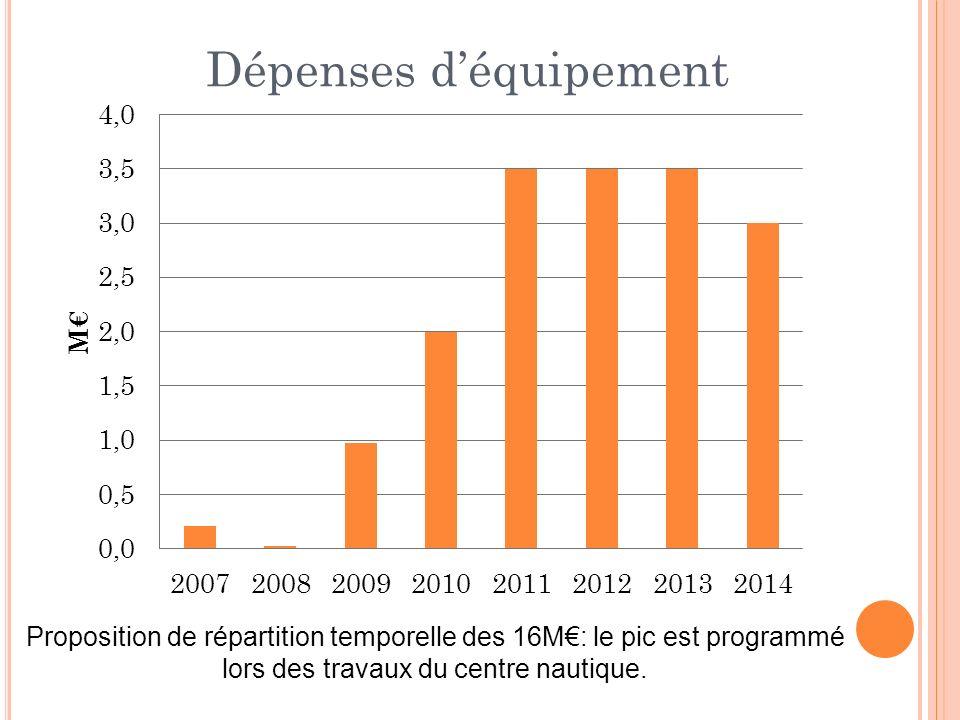 Proposition de répartition temporelle des 16M: le pic est programmé lors des travaux du centre nautique.