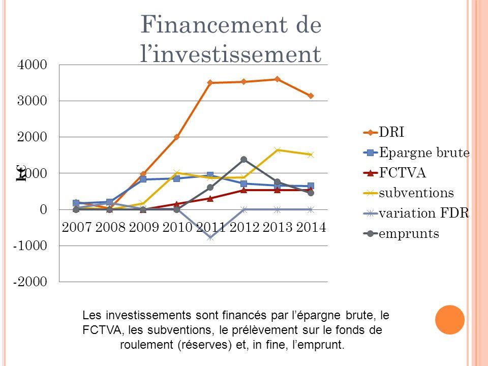 Les investissements sont financés par lépargne brute, le FCTVA, les subventions, le prélèvement sur le fonds de roulement (réserves) et, in fine, lemprunt.