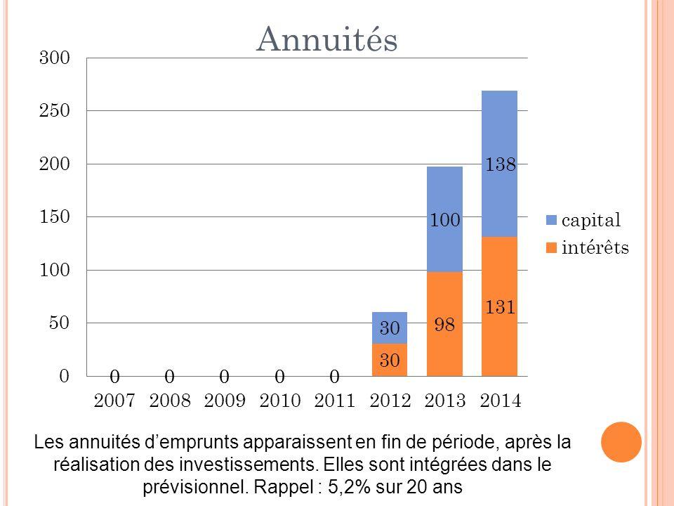 Les annuités demprunts apparaissent en fin de période, après la réalisation des investissements. Elles sont intégrées dans le prévisionnel. Rappel : 5