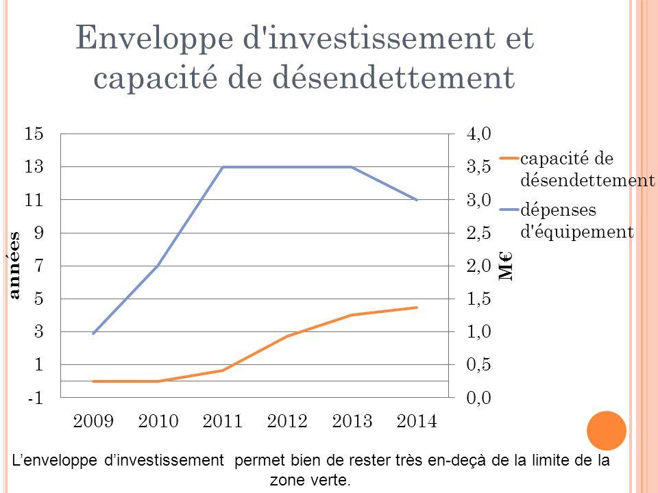 Lenveloppe dinvestissement permet bien de rester très en-deçà de la limite de la zone verte.