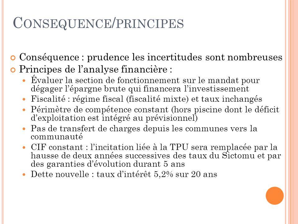 C ONSEQUENCE / PRINCIPES Conséquence : prudence les incertitudes sont nombreuses Principes de lanalyse financière : Évaluer la section de fonctionneme