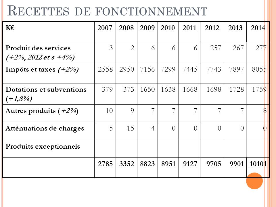 R ECETTES DE FONCTIONNEMENT K20072008200920102011201220132014 Produit des services (+2%, 2012 et s +4%) 32666257267277 Impôts et taxes (+2%)25582950715672997445774378978055 Dotations et subventions (+1,8%) 379373165016381668169817281759 Autres produits (+2%)109777778 Atténuations de charges515400000 Produits exceptionnels 278533528823895191279705990110101