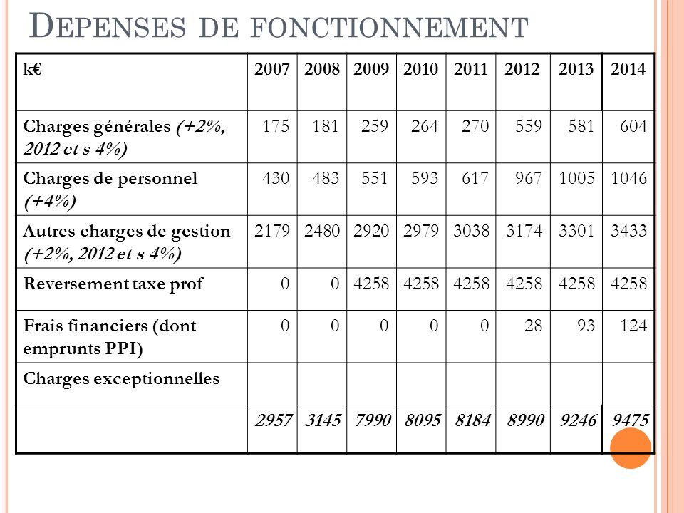 D EPENSES DE FONCTIONNEMENT k20072008200920102011201220132014 Charges générales (+2%, 2012 et s 4%) 175181259264270559581604 Charges de personnel (+4%