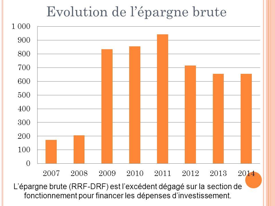 Lépargne brute (RRF-DRF) est lexcédent dégagé sur la section de fonctionnement pour financer les dépenses dinvestissement.
