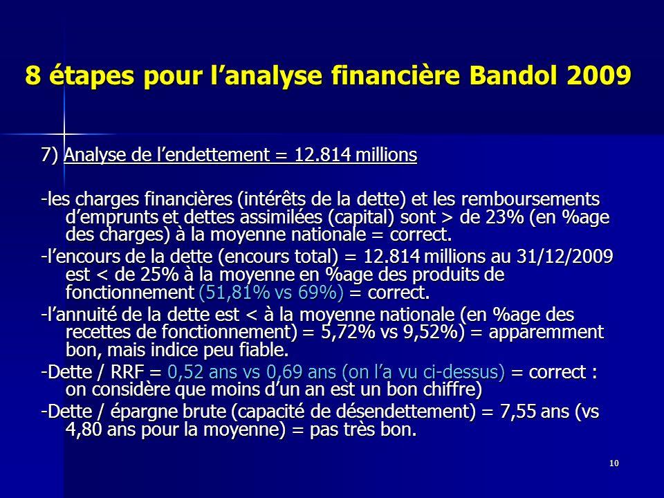 10 8 étapes pour lanalyse financière Bandol 2009 7) Analyse de lendettement = 12.814 millions -les charges financières (intérêts de la dette) et les remboursements demprunts et dettes assimilées (capital) sont > de 23% (en %age des charges) à la moyenne nationale = correct.