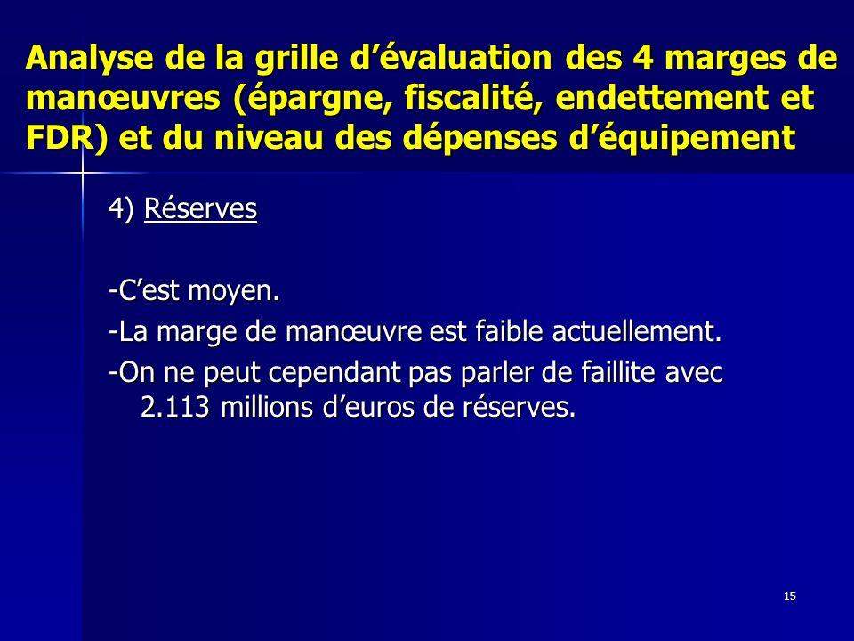 15 Analyse de la grille dévaluation des 4 marges de manœuvres (épargne, fiscalité, endettement et FDR) et du niveau des dépenses déquipement 4) Réserves -Cest moyen.