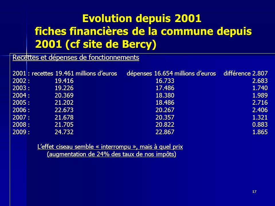 17 Evolution depuis 2001 fiches financières de la commune depuis 2001 (cf site de Bercy) Evolution depuis 2001 fiches financières de la commune depuis 2001 (cf site de Bercy) Recettes et dépenses de fonctionnements 2001 : recettes 19.461 millions deuros dépenses 16.654 millions deuros différence 2.807 2002 : 19.416 16.733 2.683 2003 : 19.226 17.486 1.740 2004 : 20.369 18.380 1.989 2005 : 21.202 18.486 2.716 2006 : 22.673 20.267 2.406 2007 : 21.678 20.357 1.321 2008 : 21.705 20.822 0.883 2009 : 24.732 22.867 1.865 Leffet ciseau semble « interrompu », mais à quel prix Leffet ciseau semble « interrompu », mais à quel prix (augmentation de 24% des taux de nos impôts) (augmentation de 24% des taux de nos impôts)