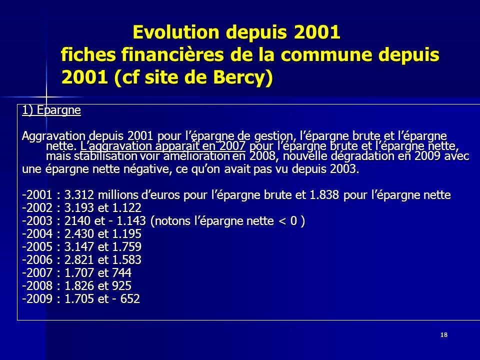 18 Evolution depuis 2001 fiches financières de la commune depuis 2001 (cf site de Bercy) Evolution depuis 2001 fiches financières de la commune depuis 2001 (cf site de Bercy) 1) Epargne Aggravation depuis 2001 pour lépargne de gestion, lépargne brute et lépargne nette.