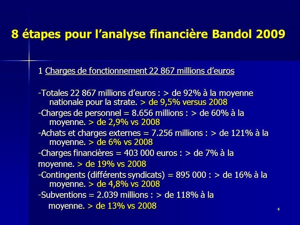 4 8 étapes pour lanalyse financière Bandol 2009 1 Charges de fonctionnement 22 867 millions deuros -Totales 22 867 millions deuros : > de 92% à la moyenne nationale pour la strate.