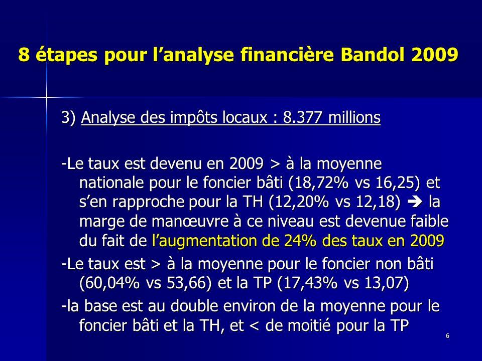 6 8 étapes pour lanalyse financière Bandol 2009 3) Analyse des impôts locaux : 8.377 millions -Le taux est devenu en 2009 > à la moyenne nationale pour le foncier bâti (18,72% vs 16,25) et sen rapproche pour la TH (12,20% vs 12,18) la marge de manœuvre à ce niveau est devenue faible du fait de laugmentation de 24% des taux en 2009 -Le taux est > à la moyenne pour le foncier non bâti (60,04% vs 53,66) et la TP (17,43% vs 13,07) -la base est au double environ de la moyenne pour le foncier bâti et la TH, et < de moitié pour la TP