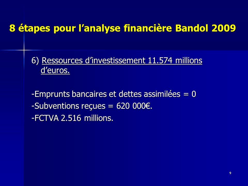 9 8 étapes pour lanalyse financière Bandol 2009 6) Ressources dinvestissement 11.574 millions deuros.