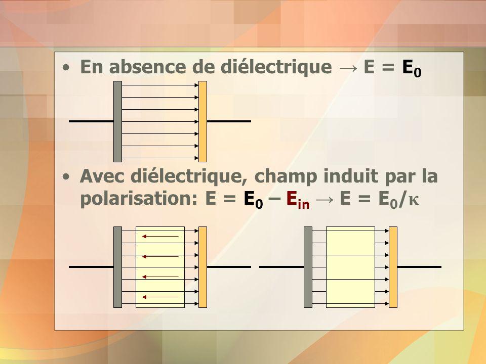 En absence de diélectrique E = E 0 Avec diélectrique, champ induit par la polarisation: E = E 0 – E in E = E 0 / κ