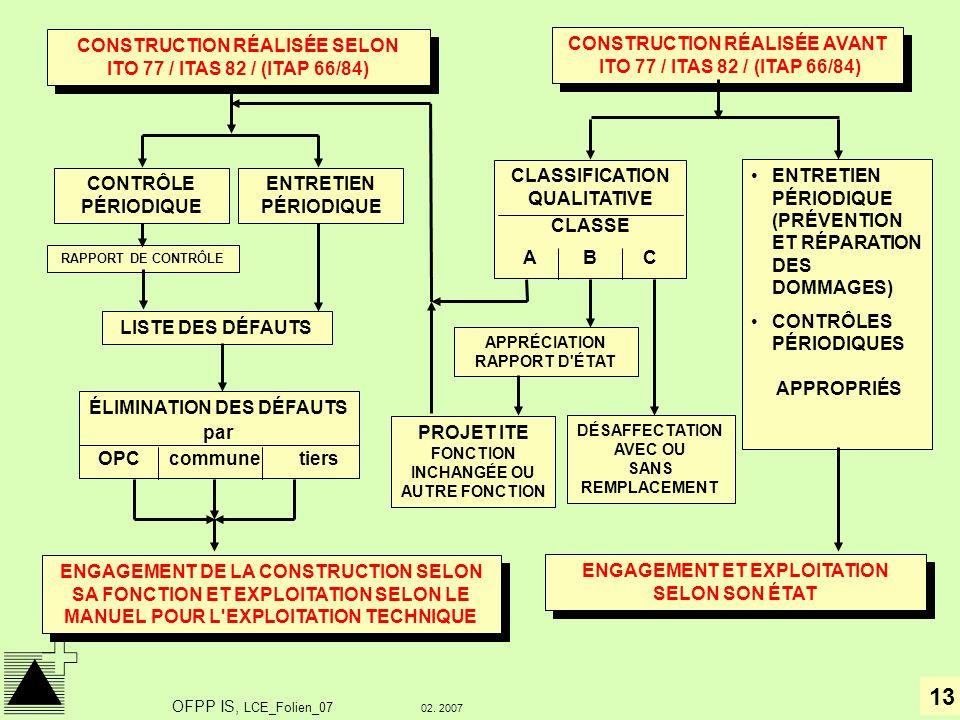 13 02. 2007 OFPP IS, LCE_Folien_07 CONSTRUCTION RÉALISÉE SELON ITO 77 / ITAS 82 / (ITAP 66/84) CONTRÔLE PÉRIODIQUE ENTRETIEN PÉRIODIQUE RAPPORT DE CON