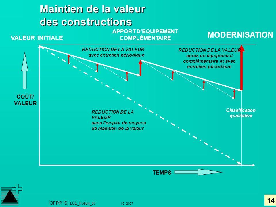 14 02. 2007 OFPP IS, LCE_Folien_07 Maintien de la valeur des constructions COÛT/ VALEUR TEMPS APPORT DEQUIPEMENT COMPLÉMENTAIRE MODERNISATION REDUCTIO