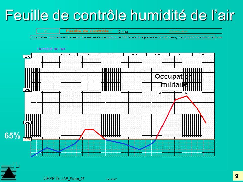 9 02. 2007 OFPP IS, LCE_Folien_07 Feuille de contrôle humidité de lair Occupation militaire 65%