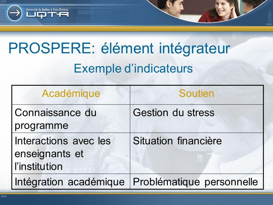 PROSPERE: élément intégrateur Exemple dindicateurs AcadémiqueSoutien Connaissance du programme Gestion du stress Interactions avec les enseignants et