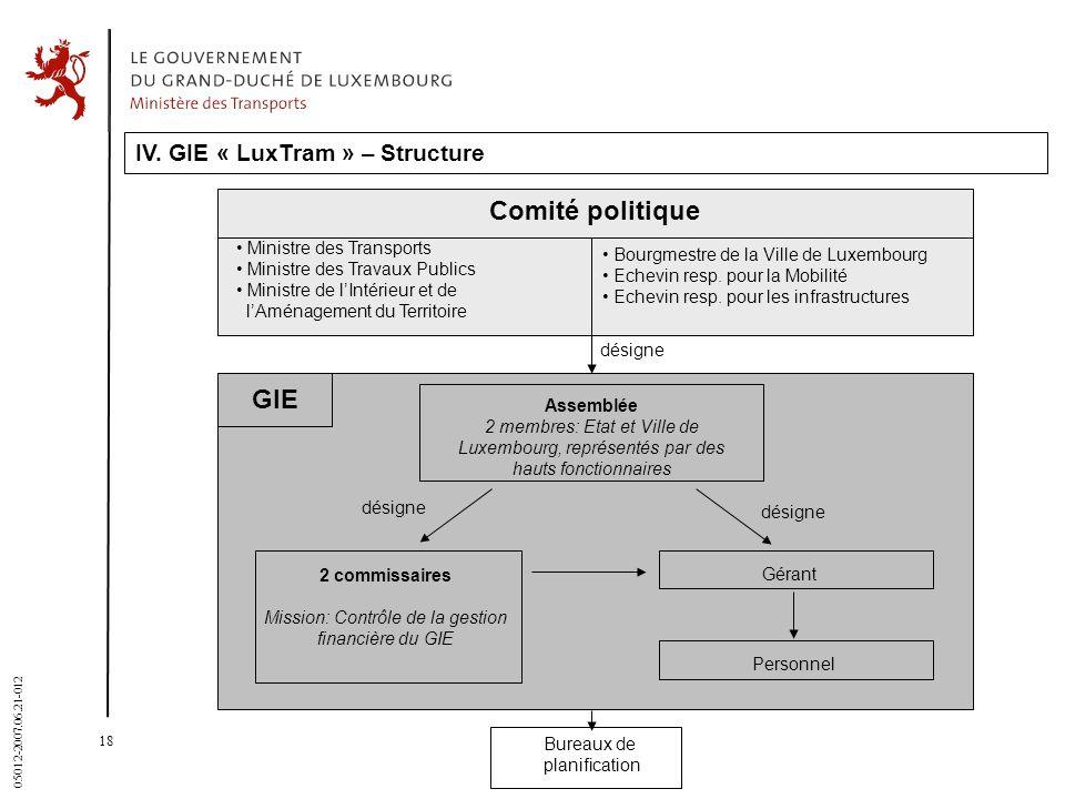 18 05012-2007.06.21-012 IV. GIE « LuxTram » – Structure Comité politique Ministre des Transports Ministre des Travaux Publics Ministre de lIntérieur e