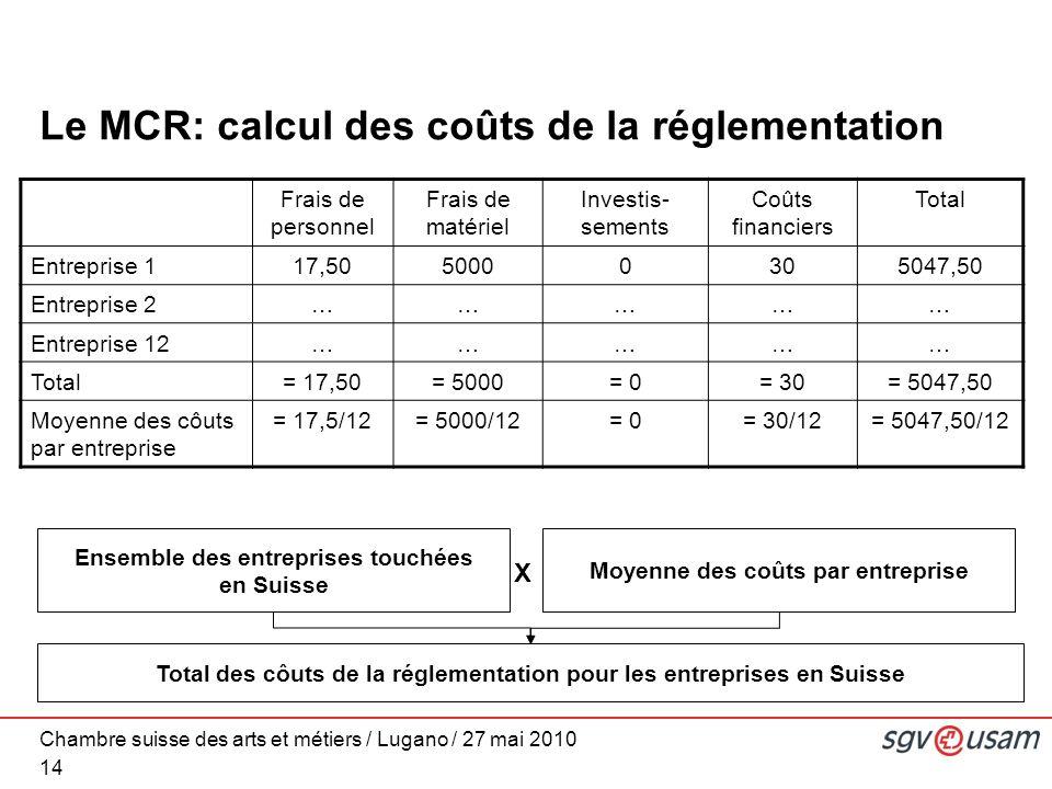 Chambre suisse des arts et métiers / Lugano / 27 mai 2010 Le MCR: calcul des coûts de la réglementation 14 Frais de personnel Frais de matériel Investis- sements Coûts financiers Total Entreprise 117,5050000305047,50 Entreprise 2…………… Entreprise 12…………… Total= 17,50= 5000= 0= 30= 5047,50 Moyenne des côuts par entreprise = 17,5/12= 5000/12= 0= 30/12= 5047,50/12 Ensemble des entreprises touchées en Suisse Moyenne des coûts par entreprise Total des côuts de la réglementation pour les entreprises en Suisse X
