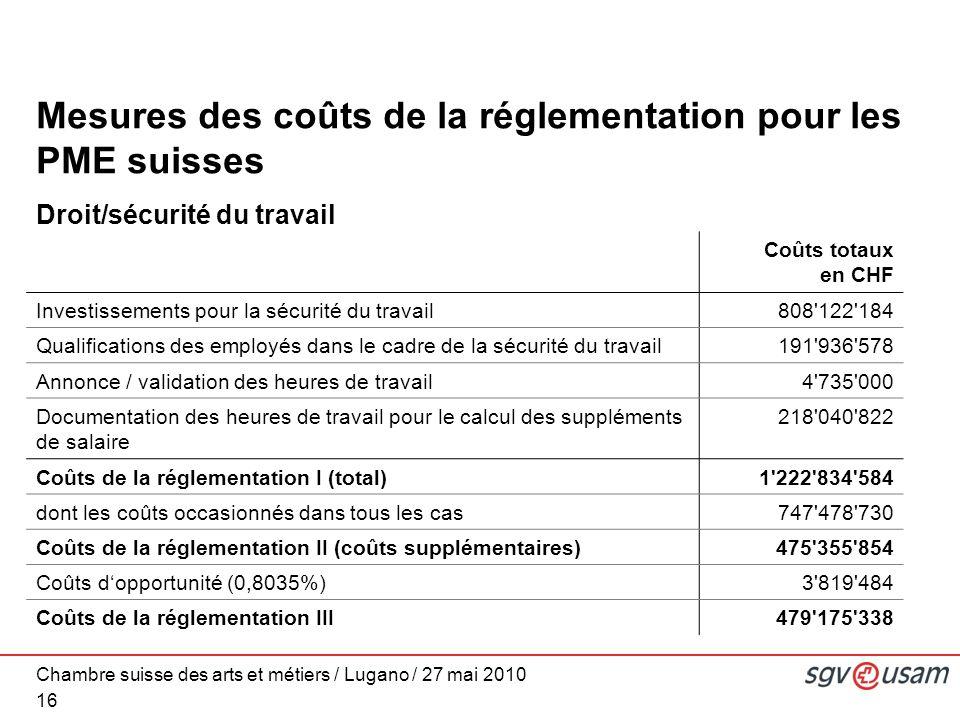 Chambre suisse des arts et métiers / Lugano / 27 mai 2010 Mesures des coûts de la réglementation pour les PME suisses Droit/sécurité du travail 16 Coûts totaux en CHF Investissements pour la sécurité du travail808 122 184 Qualifications des employés dans le cadre de la sécurité du travail191 936 578 Annonce / validation des heures de travail4 735 000 Documentation des heures de travail pour le calcul des suppléments de salaire 218 040 822 Coûts de la réglementation I (total)1 222 834 584 dont les coûts occasionnés dans tous les cas747 478 730 Coûts de la réglementation II (coûts supplémentaires)475 355 854 Coûts dopportunité (0,8035%)3 819 484 Coûts de la réglementation III479 175 338