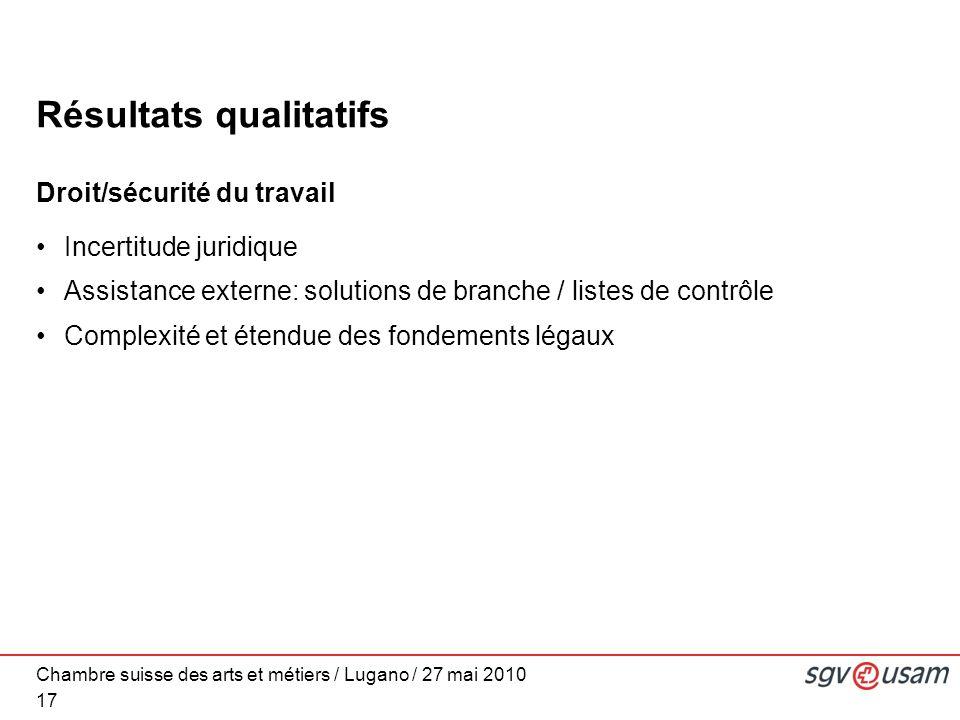 Chambre suisse des arts et métiers / Lugano / 27 mai 2010 Résultats qualitatifs Droit/sécurité du travail Incertitude juridique Assistance externe: solutions de branche / listes de contrôle Complexité et étendue des fondements légaux 17