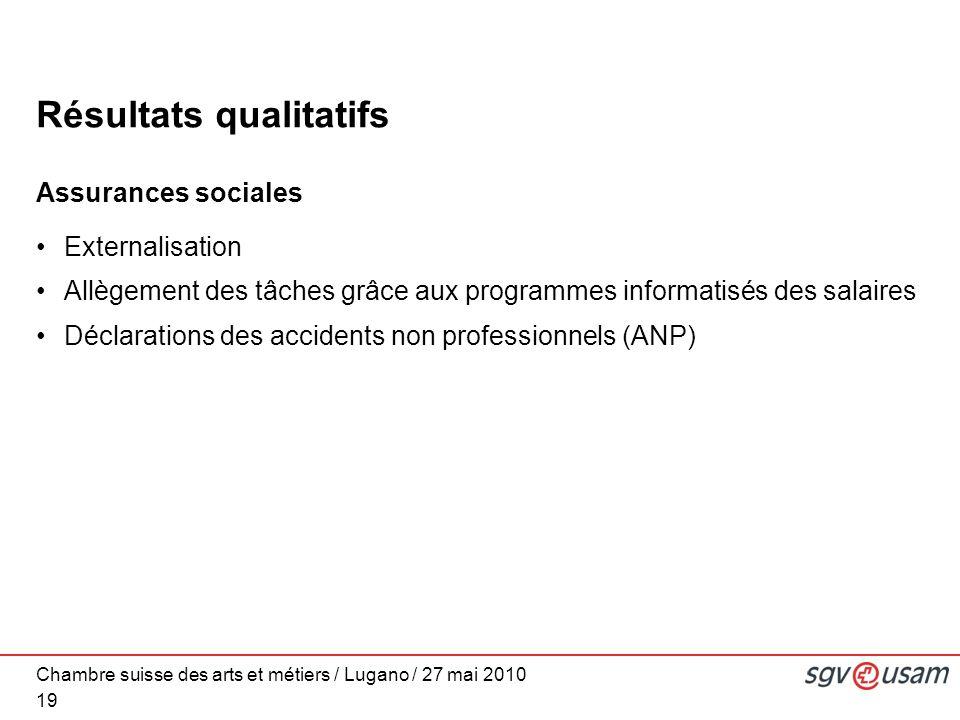 Chambre suisse des arts et métiers / Lugano / 27 mai 2010 Résultats qualitatifs Assurances sociales Externalisation Allègement des tâches grâce aux programmes informatisés des salaires Déclarations des accidents non professionnels (ANP) 19