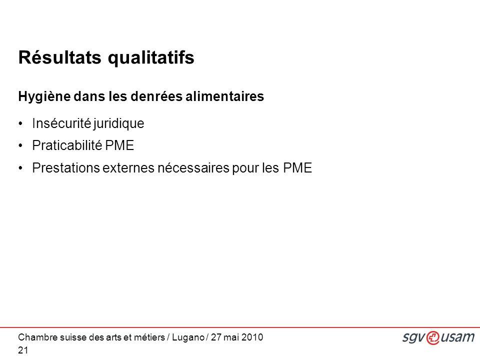 Chambre suisse des arts et métiers / Lugano / 27 mai 2010 Résultats qualitatifs Hygiène dans les denrées alimentaires Insécurité juridique Praticabilité PME Prestations externes nécessaires pour les PME 21