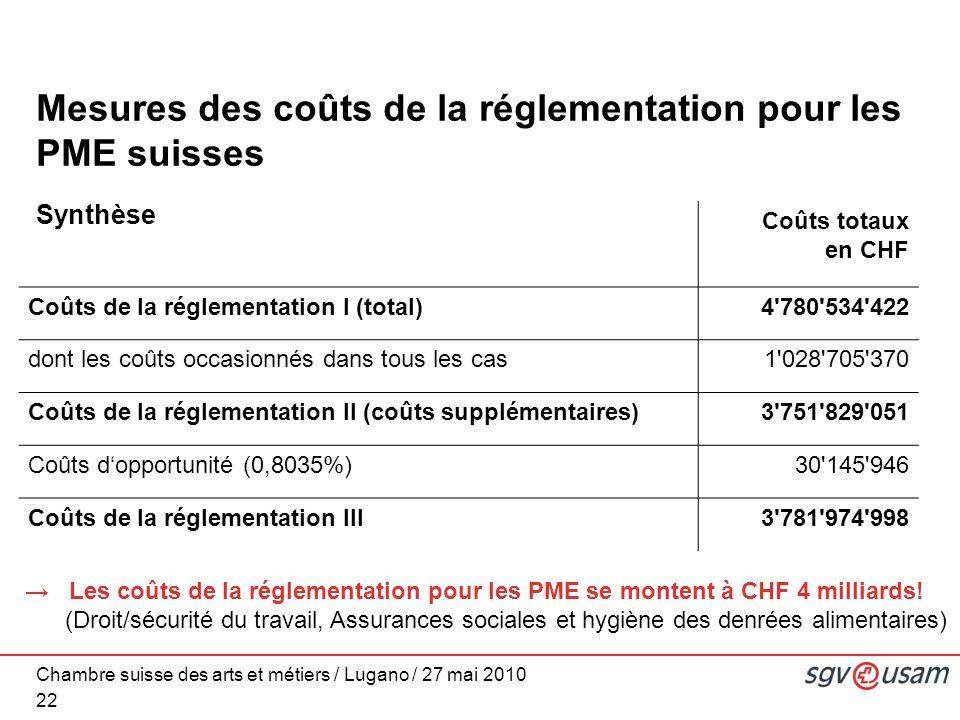 Chambre suisse des arts et métiers / Lugano / 27 mai 2010 Synthèse 22 Coûts totaux en CHF Coûts de la réglementation I (total)4 780 534 422 dont les coûts occasionnés dans tous les cas1 028 705 370 Coûts de la réglementation II (coûts supplémentaires)3 751 829 051 Coûts dopportunité (0,8035%)30 145 946 Coûts de la réglementation III3 781 974 998 Mesures des coûts de la réglementation pour les PME suisses Les coûts de la réglementation pour les PME se montent à CHF 4 milliards.