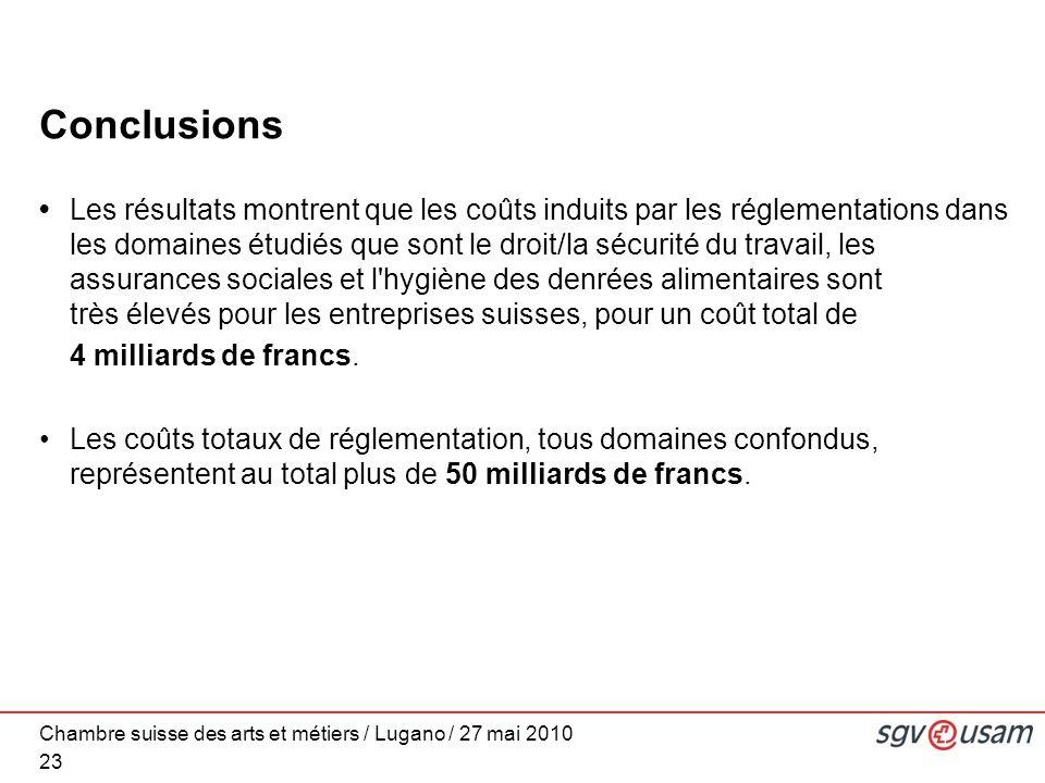 Chambre suisse des arts et métiers / Lugano / 27 mai 2010 Conclusions Les résultats montrent que les coûts induits par les réglementations dans les domaines étudiés que sont le droit/la sécurité du travail, les assurances sociales et l hygiène des denrées alimentaires sont très élevés pour les entreprises suisses, pour un coût total de 4 milliards de francs.