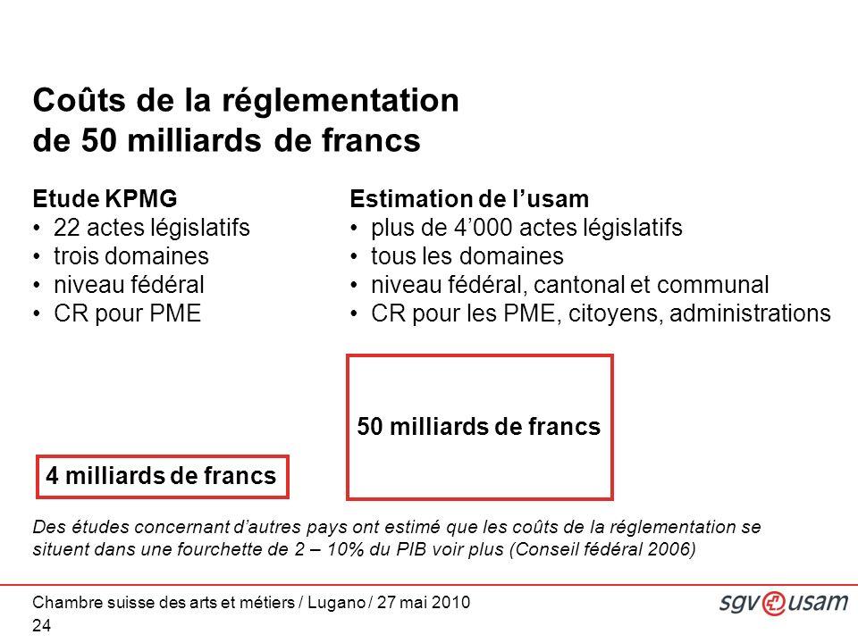 Chambre suisse des arts et métiers / Lugano / 27 mai 2010 Coûts de la réglementation de 50 milliards de francs 24 Etude KPMG 22 actes législatifs troi