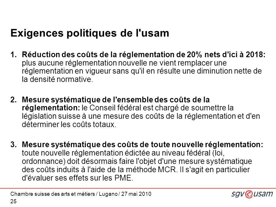 Chambre suisse des arts et métiers / Lugano / 27 mai 2010 Exigences politiques de l usam 1.Réduction des coûts de la réglementation de 20% nets d ici à 2018: plus aucune réglementation nouvelle ne vient remplacer une réglementation en vigueur sans qu il en résulte une diminution nette de la densité normative.