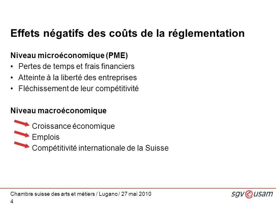 Chambre suisse des arts et métiers / Lugano / 27 mai 2010 Effets négatifs des coûts de la réglementation Niveau microéconomique (PME) Pertes de temps