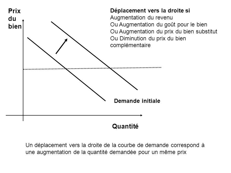 Prix du bien Déplacement vers la droite si Augmentation du revenu Ou Augmentation du goût pour le bien Ou Augmentation du prix du bien substitut Ou Di