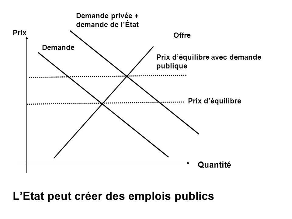 LEtat peut créer des emplois publics Offre Quantité Demande privée + demande de lÉtat Demande Prix déquilibre Prix déquilibre avec demande publique Prix
