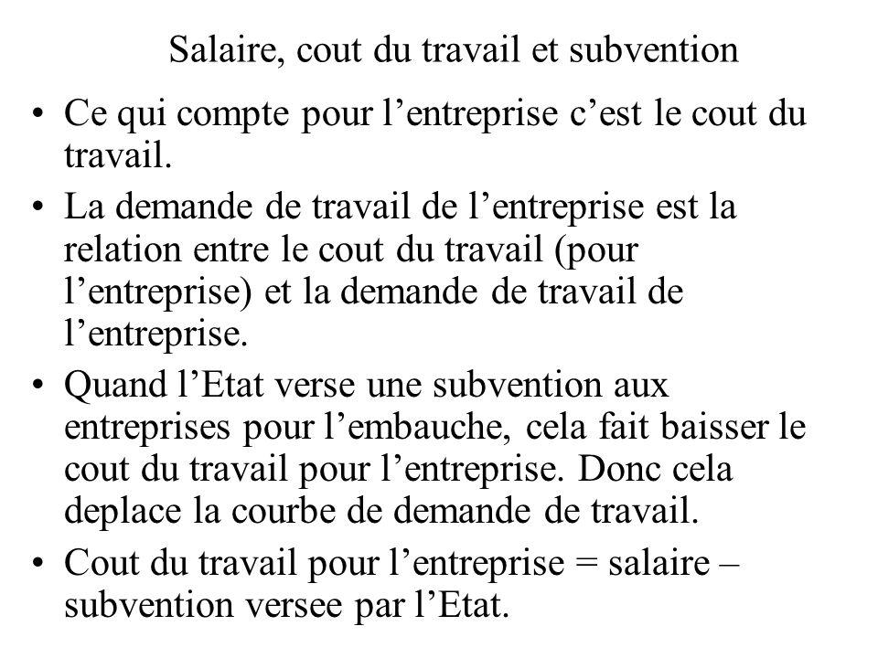 Salaire, cout du travail et subvention Ce qui compte pour lentreprise cest le cout du travail. La demande de travail de lentreprise est la relation en