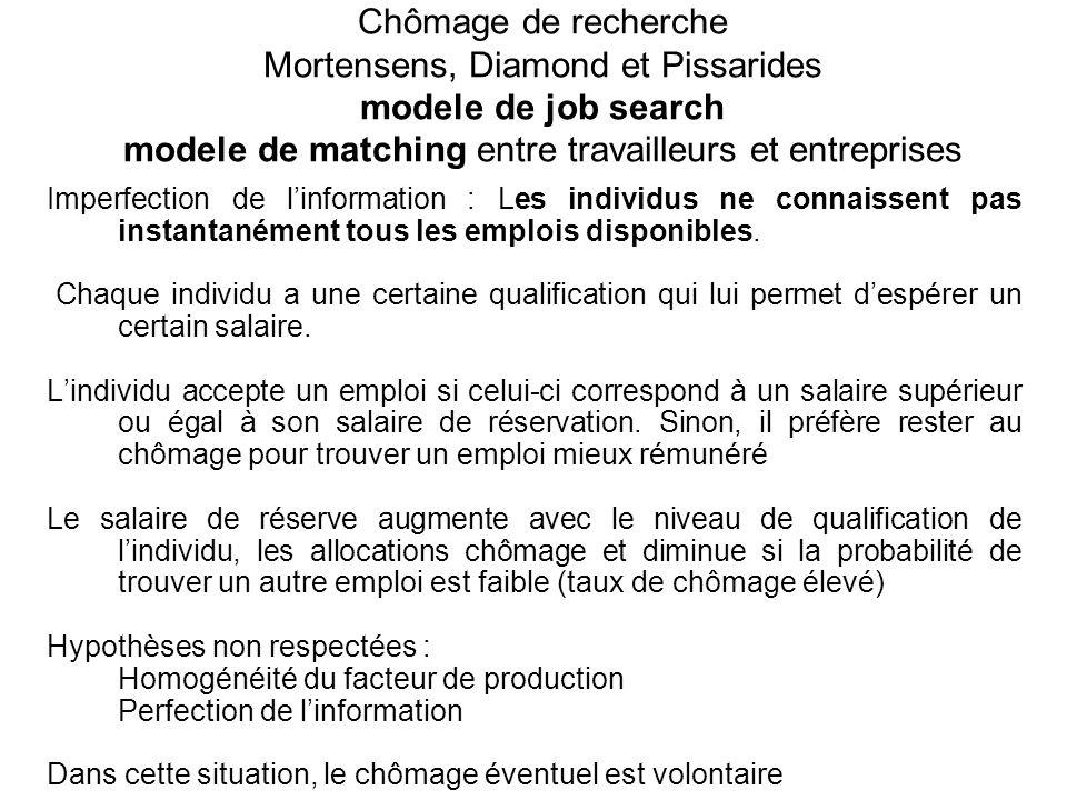 Chômage de recherche Mortensens, Diamond et Pissarides modele de job search modele de matching entre travailleurs et entreprises Imperfection de linformation : Les individus ne connaissent pas instantanément tous les emplois disponibles.