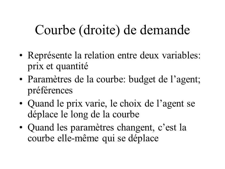 Courbe (droite) de demande Représente la relation entre deux variables: prix et quantité Paramètres de la courbe: budget de lagent; préférences Quand