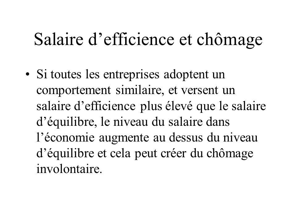 Salaire defficience et chômage Si toutes les entreprises adoptent un comportement similaire, et versent un salaire defficience plus élevé que le salaire déquilibre, le niveau du salaire dans léconomie augmente au dessus du niveau déquilibre et cela peut créer du chômage involontaire.