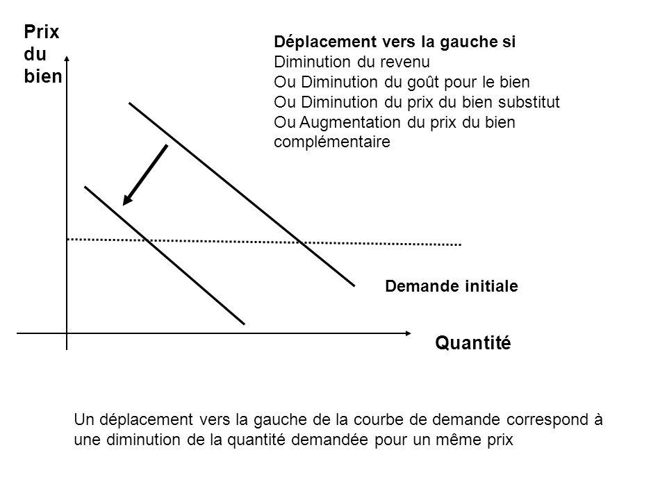 Prix du bien Demande initiale Quantité Déplacement vers la gauche si Diminution du revenu Ou Diminution du goût pour le bien Ou Diminution du prix du bien substitut Ou Augmentation du prix du bien complémentaire Un déplacement vers la gauche de la courbe de demande correspond à une diminution de la quantité demandée pour un même prix
