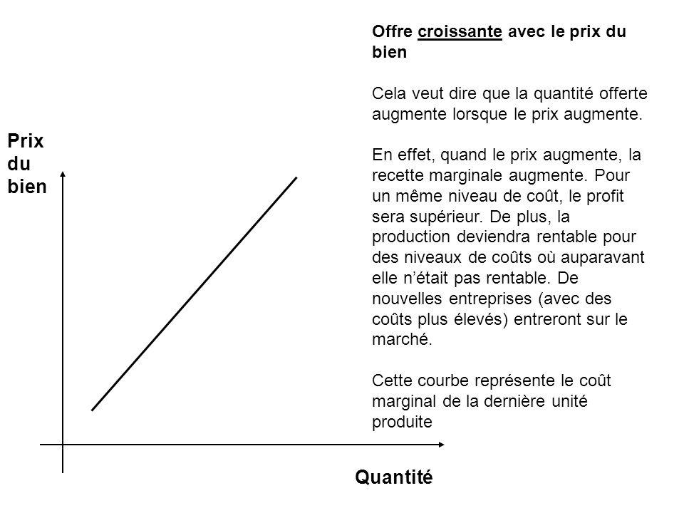 Prix du bien Offre croissante avec le prix du bien Cela veut dire que la quantité offerte augmente lorsque le prix augmente.