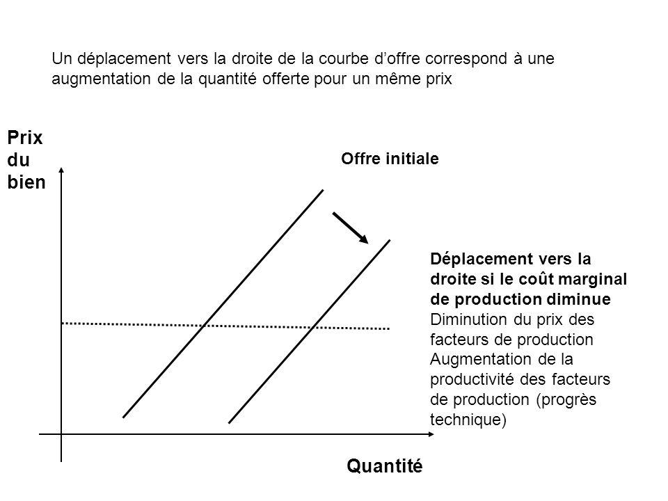 Prix du bien Déplacement vers la droite si le coût marginal de production diminue Diminution du prix des facteurs de production Augmentation de la productivité des facteurs de production (progrès technique) Offre initiale Quantité Un déplacement vers la droite de la courbe doffre correspond à une augmentation de la quantité offerte pour un même prix