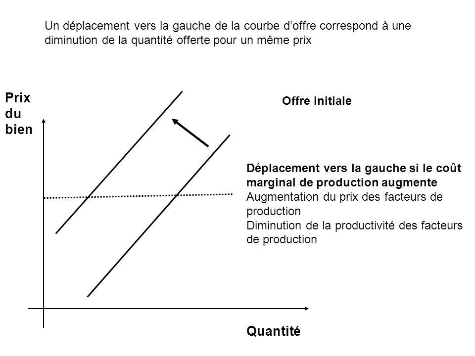 Prix du bien Offre initiale Quantité Déplacement vers la gauche si le coût marginal de production augmente Augmentation du prix des facteurs de produc
