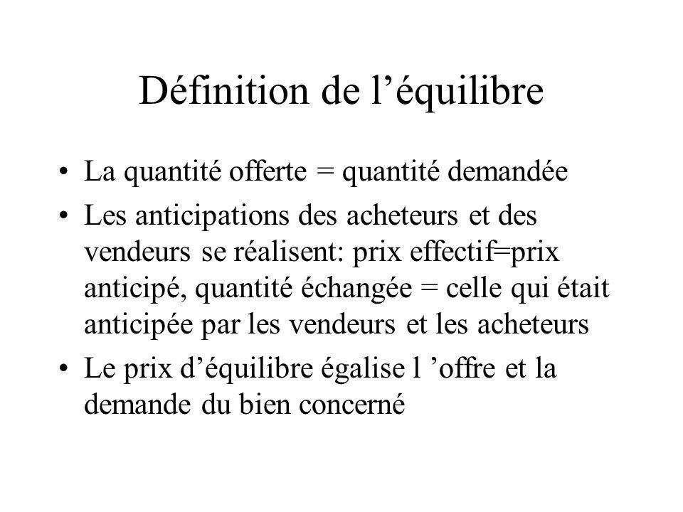 Définition de léquilibre La quantité offerte = quantité demandée Les anticipations des acheteurs et des vendeurs se réalisent: prix effectif=prix anti