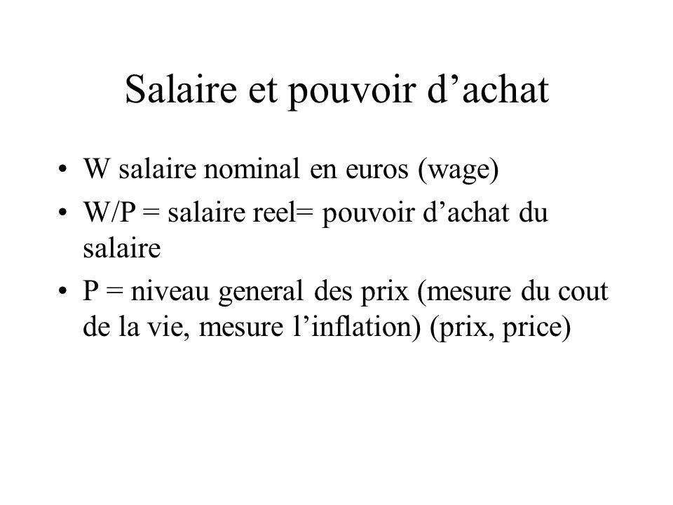 Salaire et pouvoir dachat W salaire nominal en euros (wage) W/P = salaire reel= pouvoir dachat du salaire P = niveau general des prix (mesure du cout de la vie, mesure linflation) (prix, price)