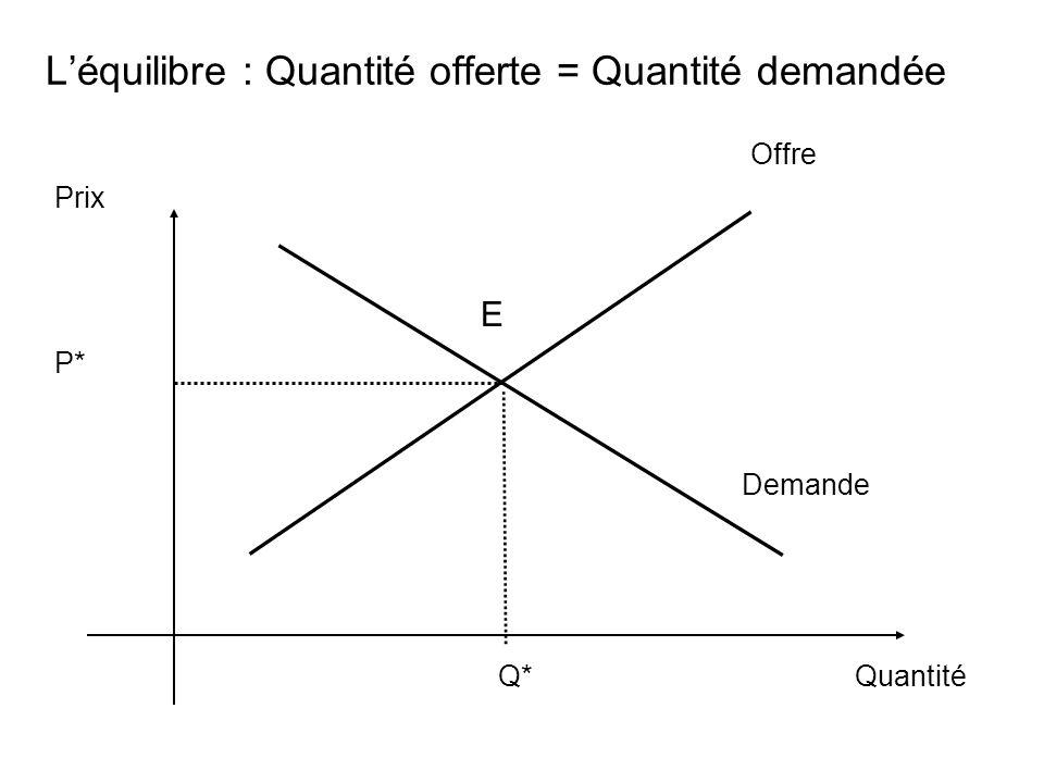 Léquilibre : Quantité offerte = Quantité demandée Prix Quantité Demande Q* Offre E P*