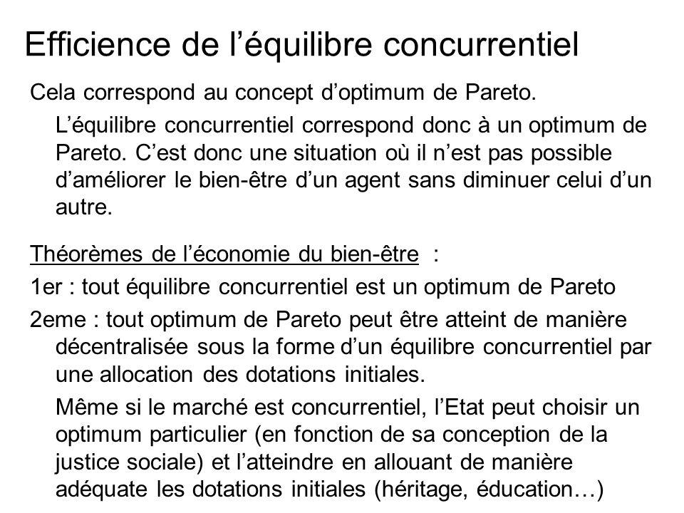 Efficience de léquilibre concurrentiel Cela correspond au concept doptimum de Pareto. Léquilibre concurrentiel correspond donc à un optimum de Pareto.