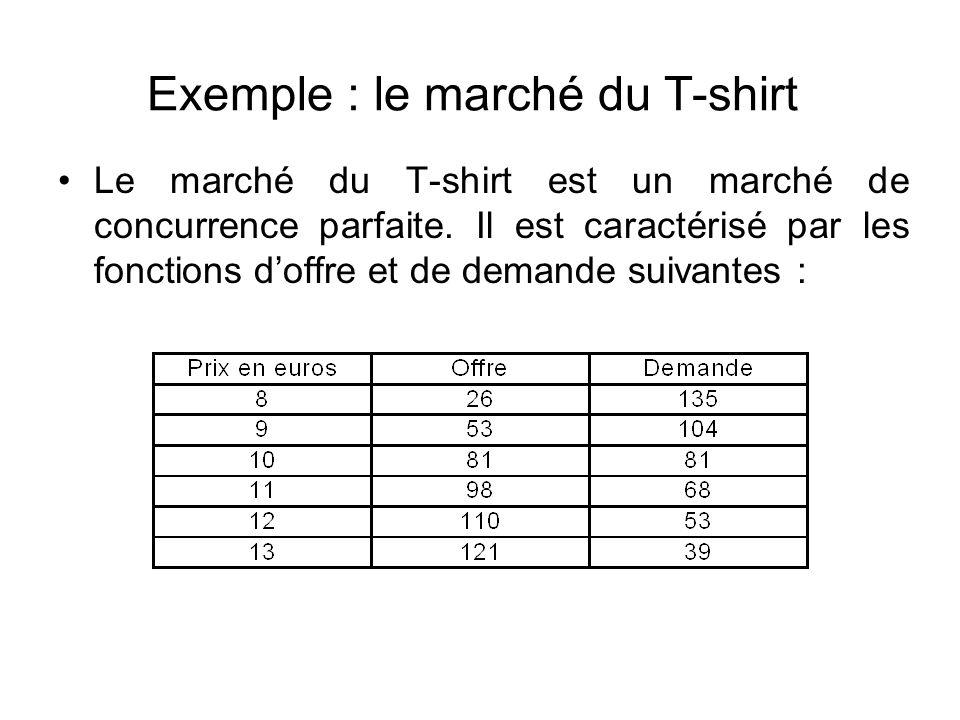 Exemple : le marché du T-shirt Le marché du T-shirt est un marché de concurrence parfaite. Il est caractérisé par les fonctions doffre et de demande s