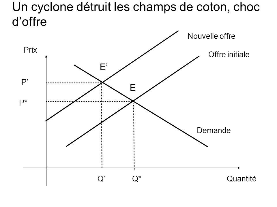 Un cyclone détruit les champs de coton, choc doffre Prix Quantité Demande Q* Offre initiale E P* Nouvelle offre E Q P