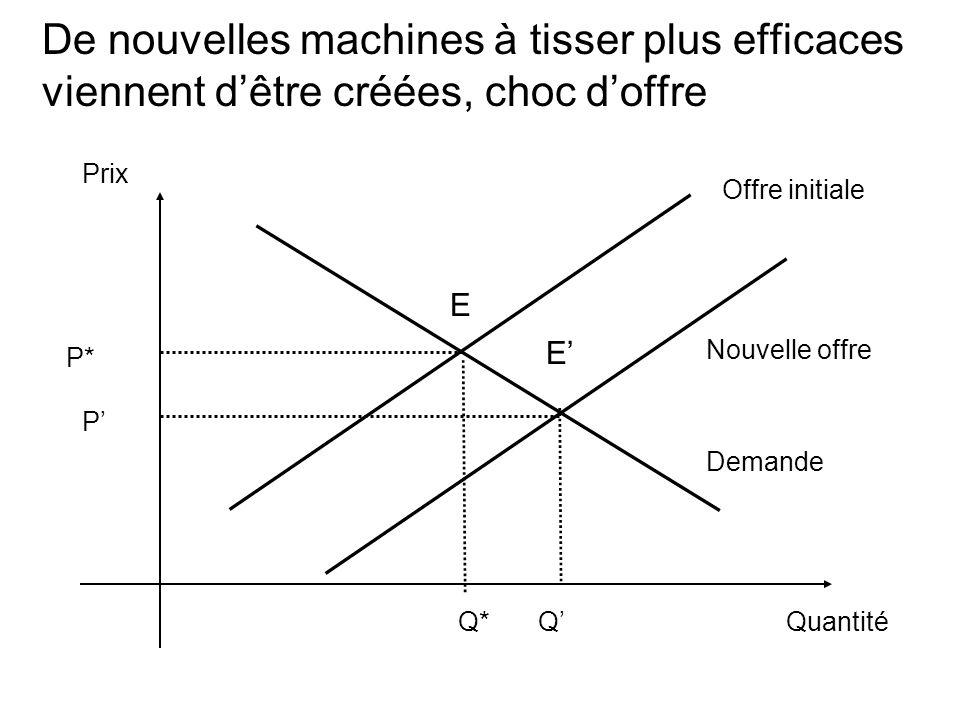 De nouvelles machines à tisser plus efficaces viennent dêtre créées, choc doffre Prix Quantité Demande Q* Offre initiale E P* Nouvelle offre E Q P