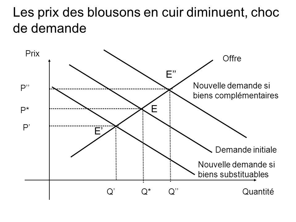 Les prix des blousons en cuir diminuent, choc de demande Prix Quantité Demande initiale Q* Offre E P* Nouvelle demande si biens complémentaires E Q P